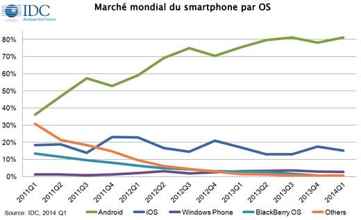 infographie-marché-mondial-smartphone-par-os