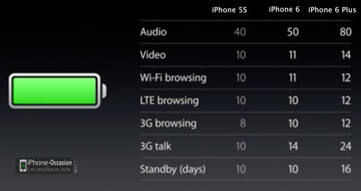 iphone-5s-6-6_plus-autonomie_batterie_comparaison
