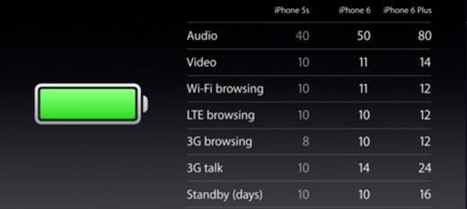 iphone-6--vs-6-plus-autonomie-batterie