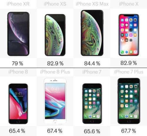comparatif-iphone-7-8-plus-x-xr-xs-max-versus-taille_ratio_ecran