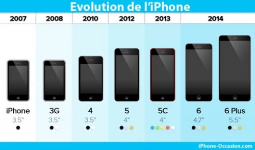 evolution-iphone-2014
