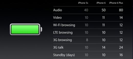 iphone-6--vs-6-plus-autonomie-batterie