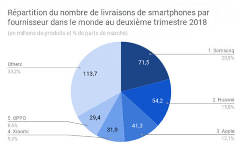 marché-mondial-smartphone